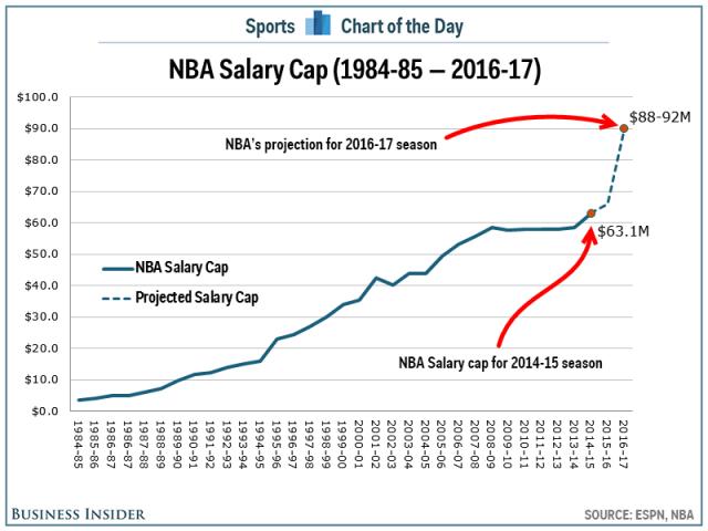 Почему глупо хейтить игроков НБА за их огромные контракты
