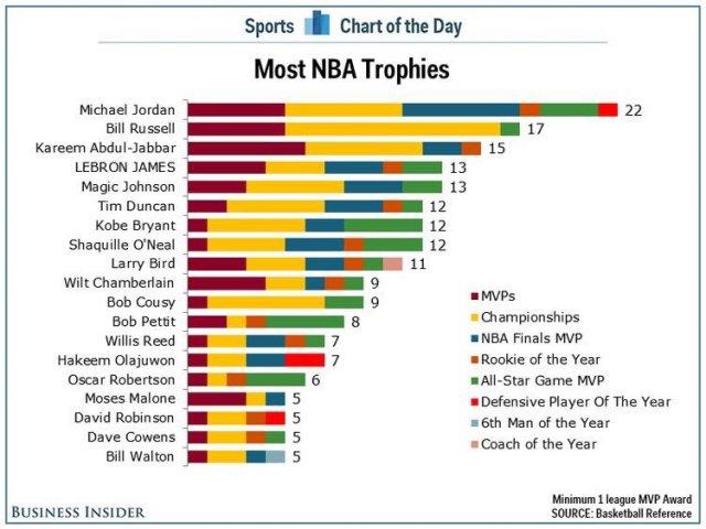 Таблица сравнения наград легендарных игроков