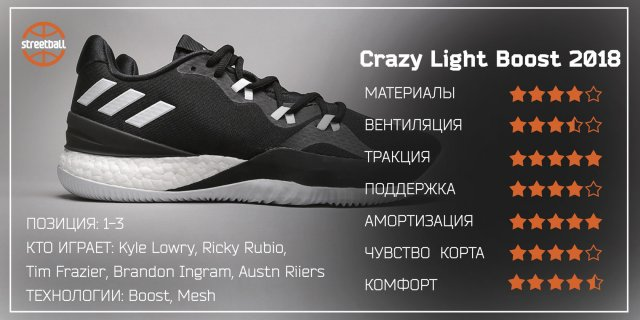 Обзор Adidas Crazy Light Boost 2018