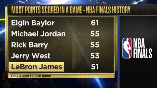 Леброн набрал 51 очко, но «Кливленд» все равно проиграл. Этот финал НБА будет невероятным