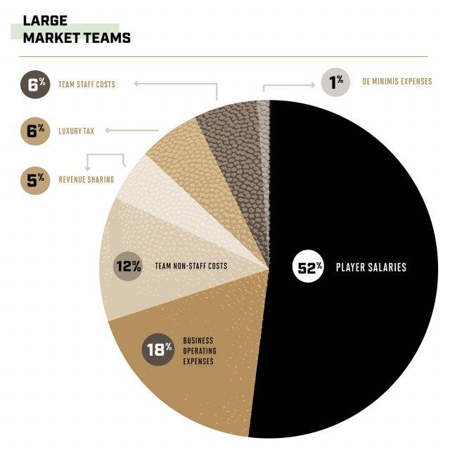 Куда тратят деньги клубы НБА