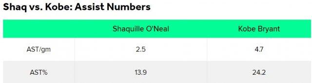 Шакил О'Нил против Коби Брайанта: кто на самом деле лучший игрок?