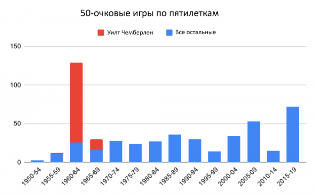 """Инфляция в """"клубе 50"""""""